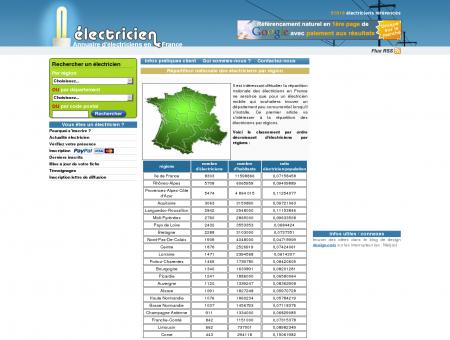 Répartition des électriciens dans les régions...