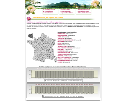 Cote immobilier - Argus immobilier