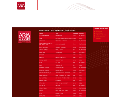 Aria charts accreditations singles 2001 Jessica