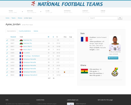 Football.joueurs.jordan.ayew.78872.frfoo Jordan