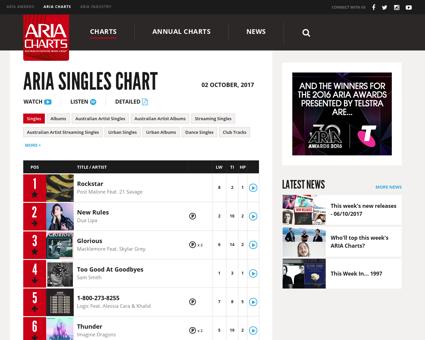 Charts display ?chart=1G50 Kelly
