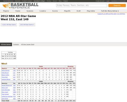 NBA 2012 Kevin
