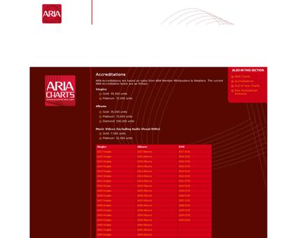 Aria charts accreditations Michael
